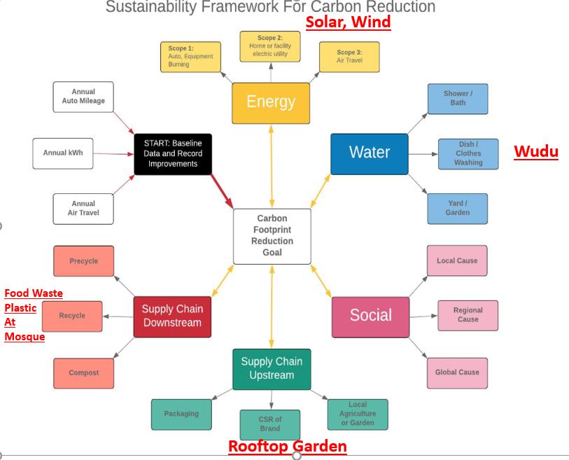 Towards Eco-Friendly Socio-Economic Mosques - IslamiCity